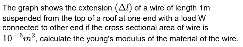 The graph shows the extension `(Delta l)` of a wire of length 1m suspended from the top of a roof at one end with a load W connected to other end if the cross sectional area of wire is `10^(-6)m^(2)`, calculate the young's modulus of the material of the wire.