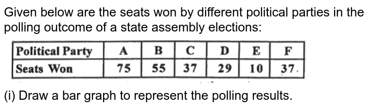 """Given below are the seats won by different political parties in the polling outcome of a state assembly elections: <br> <img src=""""https://d10lpgp6xz60nq.cloudfront.net/physics_images/SPH_MRJ_MAT_IX_C14_E03_006_Q01.png"""" width=""""80%""""> <br> (i) Draw a bar graph to represent the polling results."""