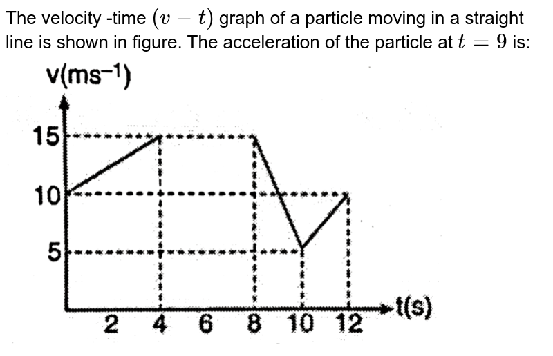 """The velocity -time `(v - t)` graph of a particle moving in a straight line is shown in figure. The acceleration of the particle at `t = 9` is: <br> <img src=""""https://d10lpgp6xz60nq.cloudfront.net/physics_images/GRB_AM_PHY_C04_E01_175_Q01.png"""" width=""""80%"""">"""