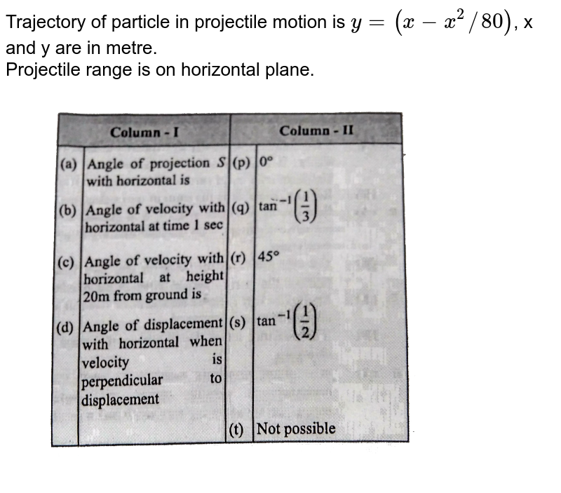 """Trajectory of particle in projectile motion is `y=(x-x^(2)//80)`, x and y are in metre. <br> Projectile range is on horizontal plane. <br> <img src=""""https://d10lpgp6xz60nq.cloudfront.net/physics_images/GRB_AM_PHY_C05_E01_218_Q01.png"""" width=""""80%"""">"""