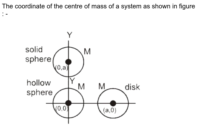 """The coordinate of the centre of mass of a system as shown in figure : - <br> <img src=""""https://d10lpgp6xz60nq.cloudfront.net/physics_images/MOT_CON_NEET_PHY_C01_E02_005_Q01.png"""" width=""""80%"""">"""