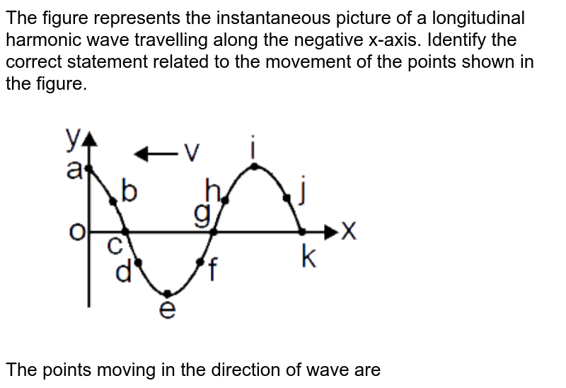 """The figure represents the instantaneous picture of a longitudinal harmonic wave travelling along the negative x-axis. Identify the correct statement related to the movement of the points shown in the figure. <br> <img src=""""https://d10lpgp6xz60nq.cloudfront.net/physics_images/MOT_CON_JEE_PHY_C14_E02_022_Q01.png"""" width=""""80%""""> <br> The points moving in the direction of wave are"""