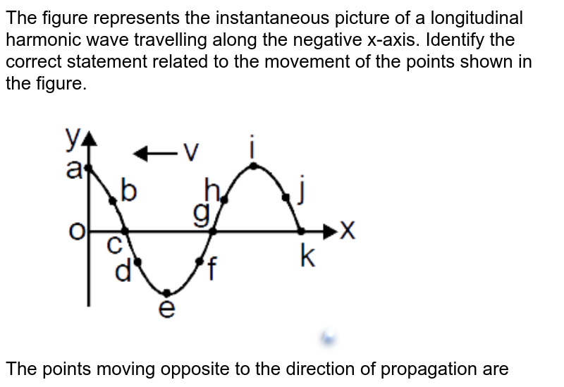"""The figure represents the instantaneous picture of a longitudinal harmonic wave travelling along the negative x-axis. Identify the correct statement related to the movement of the points shown in the figure. <br> <img src=""""https://d10lpgp6xz60nq.cloudfront.net/physics_images/MOT_CON_JEE_PHY_C14_E02_023_Q01.png"""" width=""""80%""""> <br> The points moving opposite to the direction of propagation are"""