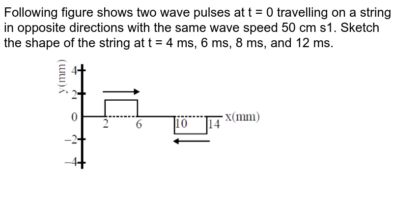 """Following figure shows two wave pulses at t = 0 travelling on a string in opposite directions with the same wave speed 50 cm s1. Sketch the shape of the string at t = 4 ms, 6 ms, 8 ms, and 12 ms.    <br> <img src=""""https://d10lpgp6xz60nq.cloudfront.net/physics_images/MOT_CON_NEET_PHY_C34_E01_005_Q01.png"""" width=""""80%"""">"""