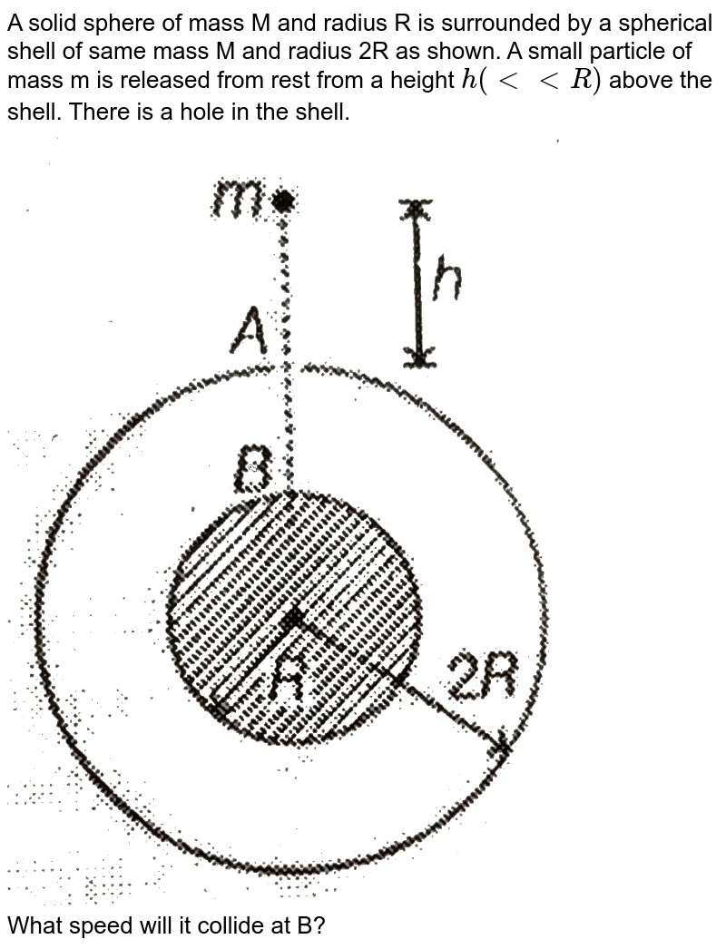 """A solid sphere of mass M and radius R is surrounded by a spherical shell of same mass M and radius 2R as shown. A small particle of mass m is released from rest from a height `h(ltltR)` above the shell. There is a hole in the shell. <br> <img src=""""https://d10lpgp6xz60nq.cloudfront.net/physics_images/MPP_PHY_C09_E01_100_Q01.png"""" width=""""80%""""> <br> What speed will it collide at B?"""