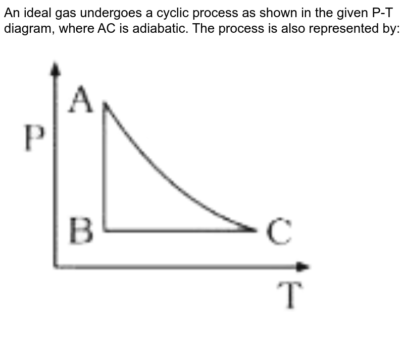"""An ideal gas undergoes a cyclic process as shown in the given P-T diagram, where AC   is adiabatic. The process is also represented by:  <br> <img src=""""https://d10lpgp6xz60nq.cloudfront.net/physics_images/VMC_PHY_XI_WOR_BOK_03_C10_E05_025_Q01.png"""" width=""""80%"""">"""