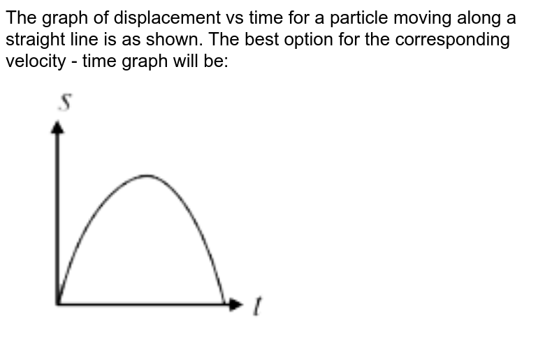 """The graph of displacement vs time for a particle moving along a straight line is as shown. The best option for the corresponding velocity - time graph will be: <br> <img src=""""https://d10lpgp6xz60nq.cloudfront.net/physics_images/VMC_PHY_XI_WOR_BOK_01_C02_E02_039_Q01.png"""" width=""""80%"""">"""