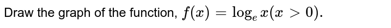 Draw the graph of the function, `f(x)=log_(e)x(x gt0).`