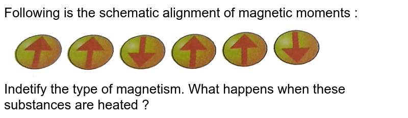"""Following is the schematic alignment of magnetic moments : <br> <img src=""""https://d10lpgp6xz60nq.cloudfront.net/physics_images/SKM_COMP_CHM_V01_XII_C01_S01_231_Q01.png"""" width=""""80%""""> <br> Indetify the type of magnetism. What happens when these substances are heated ?"""