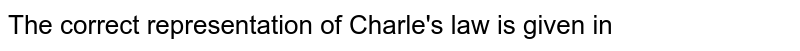 The correct representation of Charle's law is given in