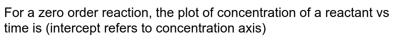 For a zero order reaction, the plot of concentration of a reactant vs time is (intercept refers to concentration axis)