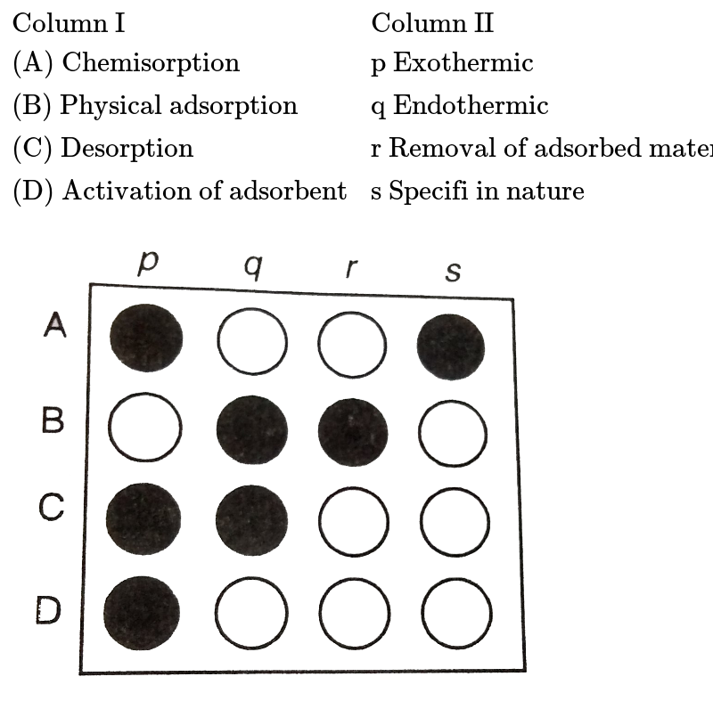 """`{:(""""Column I"""",""""Column II""""),(""""(A) Chemisorption """",""""p Exothermic""""),(""""(B) Physical adsorption"""",""""q Endothermic""""),(""""(C) Desorption"""",""""r Removal of adsorbed material """"),(""""(D) Activation of adsorbent"""",""""s Specifi in nature""""):}` <br> <img src=""""https://d10lpgp6xz60nq.cloudfront.net/physics_images/DIN_OBJ_CHM_V01_4_3_E01_251_Q01.png"""" width=""""80%"""">"""