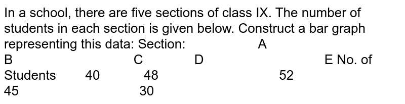 In a school, there are five sections of class IX.   The number of students in each section is given below. Construct a bar graph   representing this data: Section: A B C D E No. of Students 40 48 52 45 30
