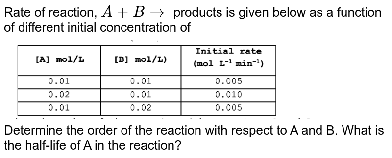 """Rate of reaction, `A+B rarr` products is given below as a function of different initial concentration of <br> <img src=""""https://d10lpgp6xz60nq.cloudfront.net/physics_images/VMC_CHE_WOR_BOK_04_C18_E05_002_Q01.png"""" width=""""80%""""> <br> Determine the order of the reaction with respect to A and B. What is the half-life of A in the  reaction?"""