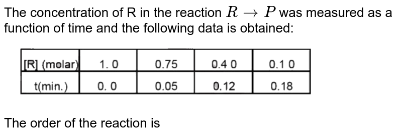 """The concentration of R in the reaction `Rrarr P` was measured as a function of time and the following data is obtained: <br> <img src=""""https://d10lpgp6xz60nq.cloudfront.net/physics_images/MOT_CON_JEE_CHE_C01_E04_026_Q01.png"""" width=""""80%""""> <br> The order of the reaction is"""
