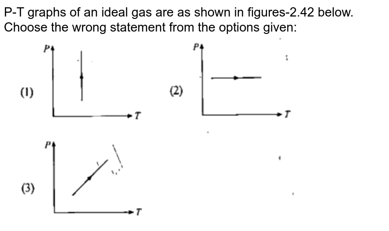 """P-T graphs of an ideal gas are as shown in figures-2.42 below. Choose the wrong statement from the options given: <br> <img src=""""https://d10lpgp6xz60nq.cloudfront.net/physics_images/PHY_GLX_V02_C02_E02_027_Q01.png"""" width=""""80%"""">"""
