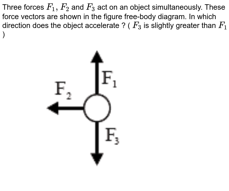 """Three forces `F_(1), F_(2)` and `F_(3)` act on an object simultaneously. These force vectors are shown in the figure free-body diagram. In which direction does the object accelerate ?  ( `F_(3)` is slightly greater than `F_(1) ` ) <br> <img src=""""https://d10lpgp6xz60nq.cloudfront.net/physics_images/VMC_XI_PHY_WB_02_C04_E02_019_Q01.png"""" width=""""80%"""">"""