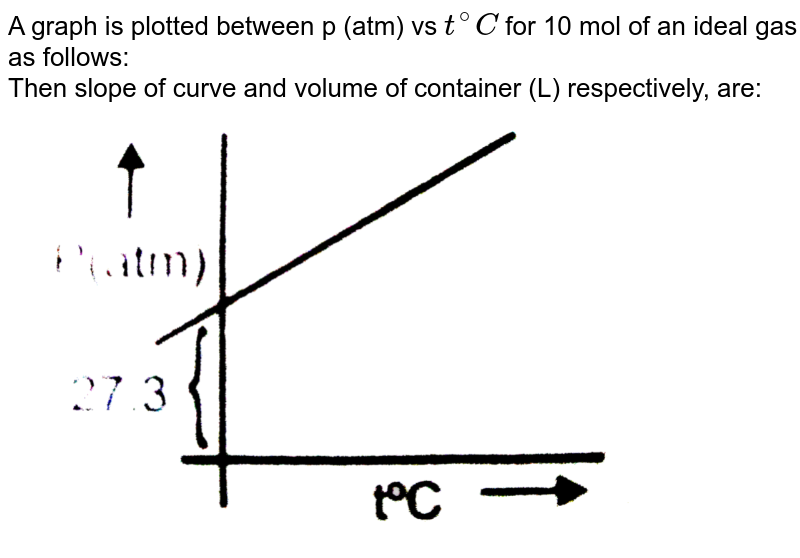 """A graph is plotted between p (atm) vs `t^(@)C` for 10 mol of an ideal gas as follows: <br> Then slope of curve and volume of container (L) respectively, are: <br> <img src=""""https://d10lpgp6xz60nq.cloudfront.net/physics_images/NRA_PHY_CHM_JMA_C03_E01_200_Q01.png"""" width=""""80%"""">"""