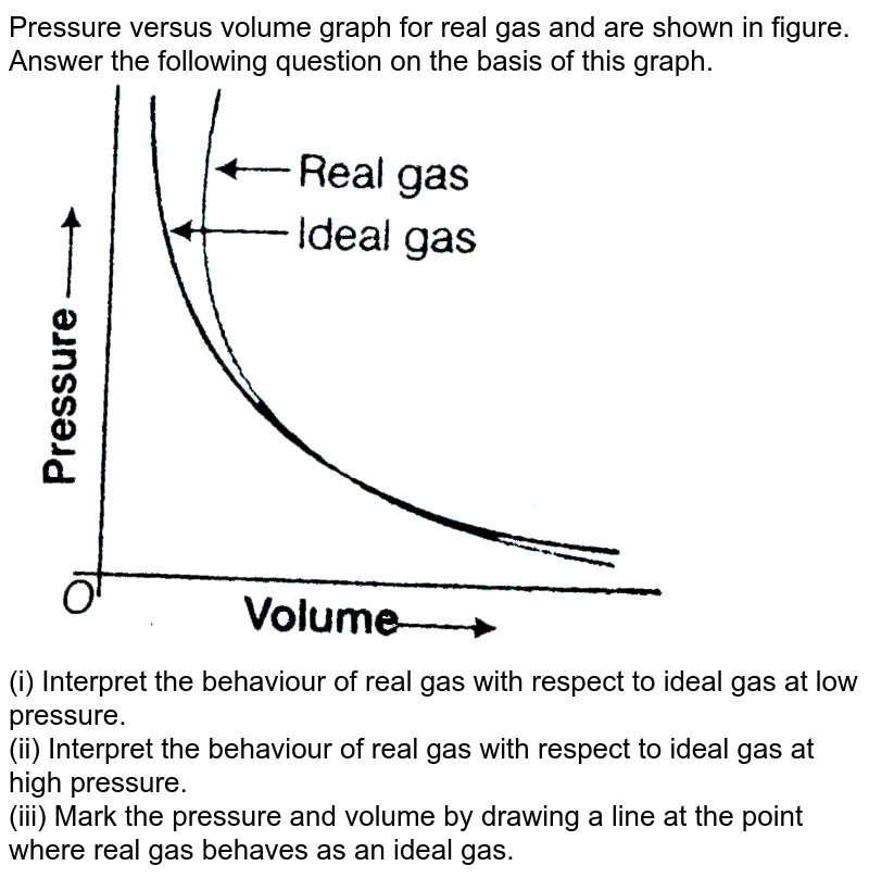 """Pressure versus volume graph for real gas and are shown in figure. Answer the following question on the basis of this graph. <br> <img src=""""https://d10lpgp6xz60nq.cloudfront.net/physics_images/ARH_NCERT_EXE_CHM_XI_C05_S01_040_Q01.png"""" width=""""80%""""> <br> (i) Interpret the behaviour of real gas with respect to ideal gas at low pressure. <br> (ii) Interpret the behaviour of real gas with respect to ideal gas at high pressure. <br> (iii) Mark the pressure and volume by drawing a line at the point where real gas behaves as an ideal gas."""
