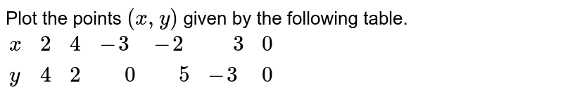 """Plot the points `(x,y)` given by the following table. <br> `{:(x,2,4,-3,-2,"""" """"3,0),(y,4,2,"""" """"0,"""" """"5,-3,0):}`"""