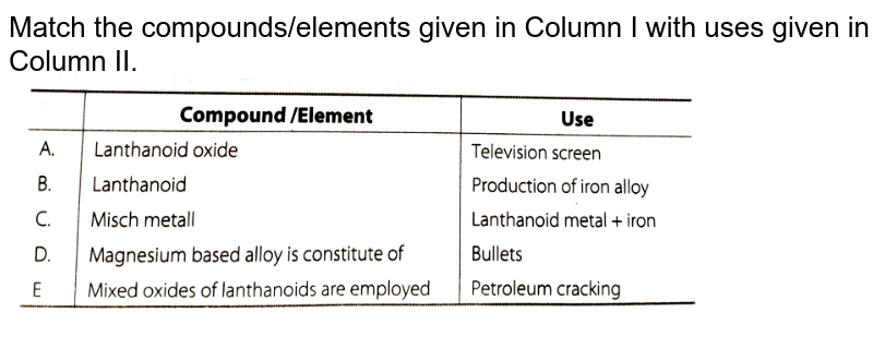 """Match the compounds/elements given in Column I with uses given in Column II.  <br>  <img src=""""https://d10lpgp6xz60nq.cloudfront.net/physics_images/ARH_NCERT_EXE_CHM_XII_C08_S01_053_Q01.png"""" width=""""80%"""">"""