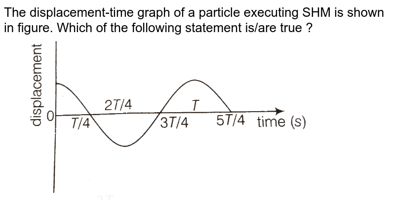 """The displacement-time graph of a particle executing SHM is shown in figure. Which of the following statement is/are true ? <br>  <img src=""""https://d10lpgp6xz60nq.cloudfront.net/physics_images/ARH_NCERT_EXE_PHY_XI_C13_S01_016_Q01.png"""" width=""""80%"""">"""