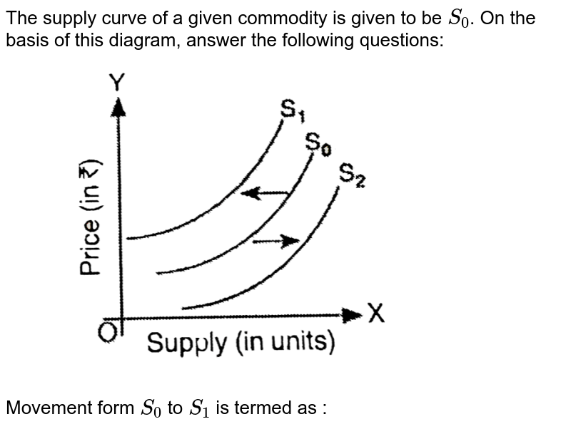"""The supply curve of a given commodity is given to be `S_(0)`. On the basis of this diagram, answer the  following questions:  <br> <img src=""""https://d10lpgp6xz60nq.cloudfront.net/physics_images/SG_MIC_ECO_C09_E01_020_Q01.png"""" width=""""80%"""">  <br>  Movement  form `S_(0)` to `S_(1)` is termed as :"""