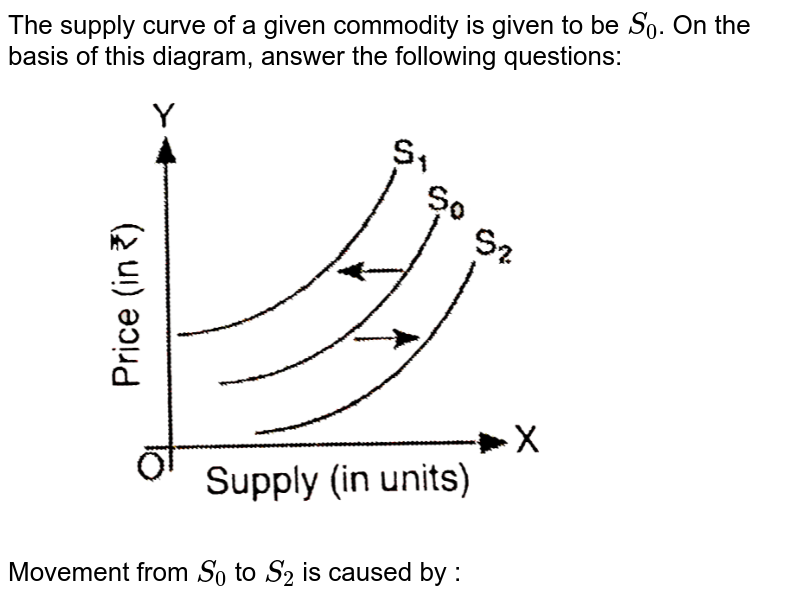 """The supply curve of a given commodity is given to be `S_(0)`. On the basis of this diagram, answer the  following questions:  <br> <img src=""""https://d10lpgp6xz60nq.cloudfront.net/physics_images/SG_MIC_ECO_C09_E01_021_Q01.png"""" width=""""80%"""">  <br>  Movement from `S_(0)` to `S_(2)` is caused by :"""