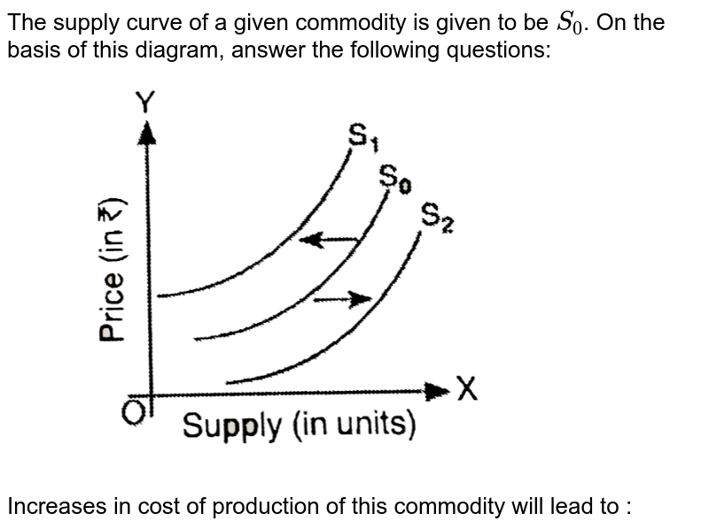 """The supply curve of a given commodity is given to be `S_(0)`. On the basis of this diagram, answer the  following questions:  <br> <img src=""""https://d10lpgp6xz60nq.cloudfront.net/physics_images/SG_MIC_ECO_C09_E01_022_Q01.png"""" width=""""80%"""">  <br>  Increases  in cost  of production  of this  commodity  will  lead  to :"""