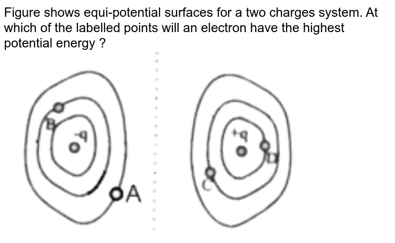 """Figure shows equi-potential surfaces for a two charges system. At which of the labelled points will an electron have the highest potential energy ? <br> <img src=""""https://d10lpgp6xz60nq.cloudfront.net/physics_images/MOT_CON_NEET_PHY_C02_E02_054_Q01.png"""" width=""""80%"""">"""