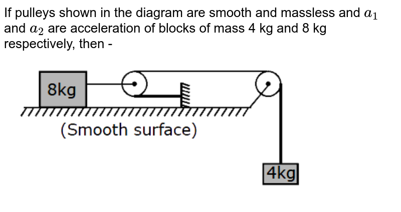 """If pulleys shown in the diagram are smooth and massless and `a_(1)` and `a_(2)` are acceleration of blocks of mass 4 kg and 8 kg respectively, then - <br> <img src=""""https://d10lpgp6xz60nq.cloudfront.net/physics_images/MOT_CON_NEET_PHY_C06_E03_028_Q01.png"""" width=""""80%"""">"""