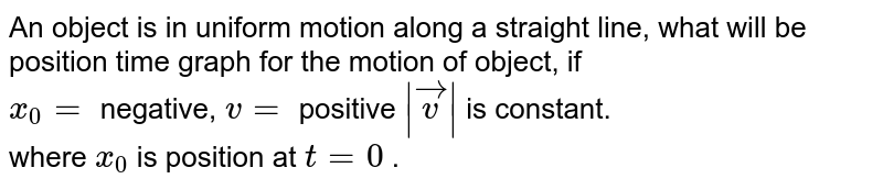 An object is in uniform motion along a straight line, what will be position time graph for the motion of object, if  <br> `x_(0)=` negative, `v=` positive  ` vecv ` is constant. <br> where `x_(0)` is position at `t =0` .