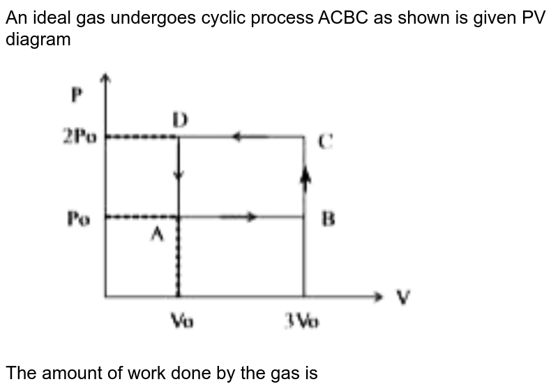 """An ideal gas undergoes cyclic process ACBC as shown is given PV diagram <br> <img src=""""https://d10lpgp6xz60nq.cloudfront.net/physics_images/DBT_SM_PHY_XI_U_08_E05_002_Q01.png"""" width=""""80%""""> <br> The amount of work done by the gas is"""