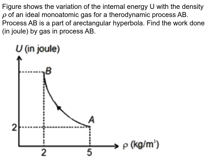 """Figure shows the variation of the internal energy U with the density `rho` of an ideal monoatomic gas for a therodynamic process AB. Process AB is a part of arectangular hyperbola. Find the work done (in joule) by gas in process AB. <br> <img src=""""https://d10lpgp6xz60nq.cloudfront.net/physics_images/NTA_JEE_MOK_TST_73_E01_023_Q01.png"""" width=""""80%"""">"""