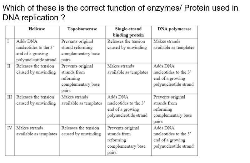 """Which of these is the correct function of enzymes/ Protein used in DNA replication ? <br> <img src=""""https://d10lpgp6xz60nq.cloudfront.net/physics_images/NTA_NEET_SET_39_E03_048_Q01.png"""" width=""""80%"""">"""