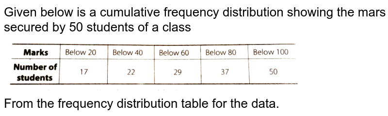 """Given below is a cumulative frequency distribution showing the mars secured by 50 students of a class <br> <img src=""""https://d10lpgp6xz60nq.cloudfront.net/physics_images/ARH_NCERT_EXE_MATH_X_C13_S01_054_Q01.png"""" width=""""80%""""> <br> From the frequency distribution table for the data."""