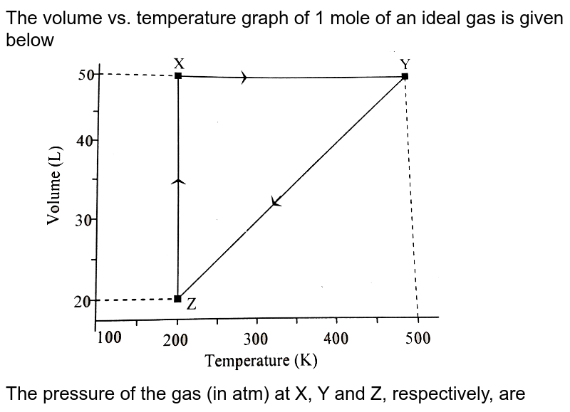 """The volume vs. temperature graph of 1 mole of an ideal gas is given below <br> <img src=""""https://d10lpgp6xz60nq.cloudfront.net/physics_images/KVPY_CP_2015_XII_P1_E01_078_Q01.png"""" width=""""80%""""> <br> The pressure of the gas (in atm) at X, Y and Z, respectively, are"""