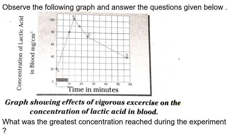 """Observe the following graph and answer the questions given below . <br> <img src=""""https://d10lpgp6xz60nq.cloudfront.net/physics_images/BRS_QB_BIO_X_C02_E02_027_Q01.png"""" width=""""80%""""> <br> What was the greatest concentration reached during the experiment ?"""