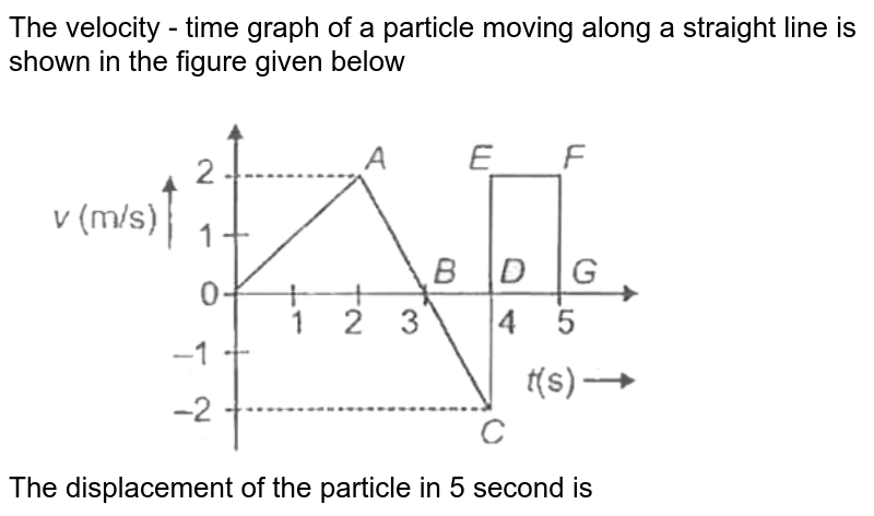 """The velocity - time graph of a particle moving along a straight line is shown in the figure given below <br> <img src=""""https://d10lpgp6xz60nq.cloudfront.net/physics_images/AAK_P1_NEET_PHY_SP1_C03_E02_009_Q01.png"""" width=""""80%""""> <br> The displacement of the particle in 5 second is"""