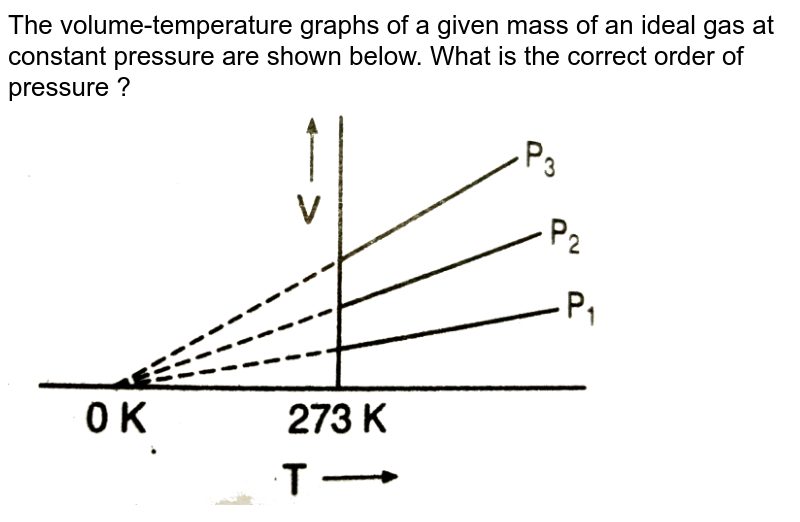 """The volume-temperature graphs of a given mass of an ideal gas at constant pressure are shown below. What is the correct order of pressure ? <br> <img src=""""https://d10lpgp6xz60nq.cloudfront.net/physics_images/GRB_PHY_CHM_P1_C03A_E01_147_Q01.png"""" width=""""80%"""">"""