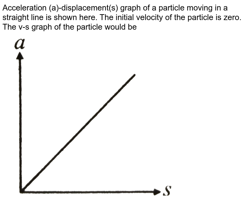 """Acceleration (a)-displacement(s) graph of a particle moving in a straight line is shown here. The initial velocity of the particle is zero. The v-s graph of the particle would be <br> <img src=""""https://d10lpgp6xz60nq.cloudfront.net/physics_images/NCERT_OBJ_FING_PHY_XI_PP_01_E01_019_Q01.png"""" width=""""80%"""">"""