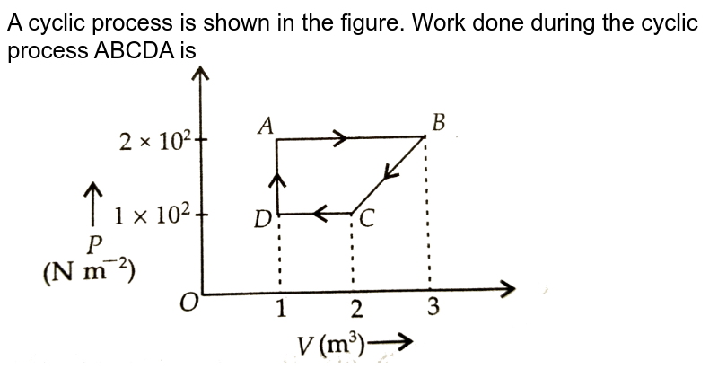 """A cyclic process is shown in the figure. Work done during the cyclic process ABCDA is <br> <img src=""""https://d10lpgp6xz60nq.cloudfront.net/physics_images/NCERT_OBJ_FING_PHY_XI_PP_02_E01_075_Q01.png"""" width=""""80%"""">"""