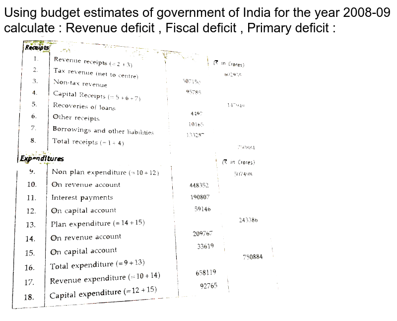"""Using budget estimates of government of India for the year 2008-09 calculate : Revenue deficit , Fiscal deficit , Primary deficit : <br> <img src=""""https://d10lpgp6xz60nq.cloudfront.net/physics_images/ECO_XII_U08_C10_S01_002_Q01.png"""" width=""""80%"""">"""