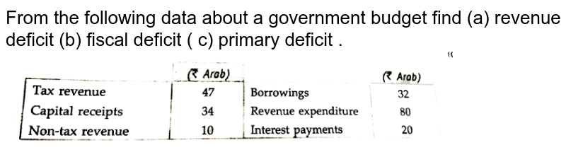 """From the following data about a government budget find (a) revenue deficit (b) fiscal deficit ( c) primary deficit . <br> <img src=""""https://d10lpgp6xz60nq.cloudfront.net/physics_images/ECO_XII_U08_C10_E01_146_Q01.png"""" width=""""80%"""">"""