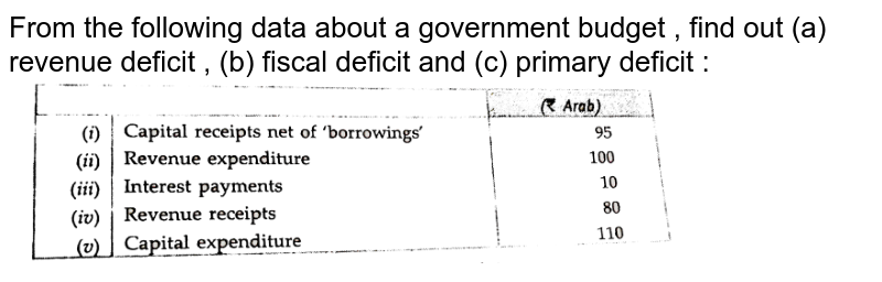 """From the following data about a government budget , find out (a) revenue deficit , (b) fiscal deficit and (c) primary deficit : <br> <img src=""""https://d10lpgp6xz60nq.cloudfront.net/physics_images/ECO_XII_U08_C10_E01_147_Q01.png"""" width=""""80%"""">"""