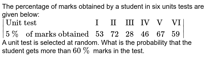 """The percentage of marks obtained by a student in six units tests are given below: <br> `