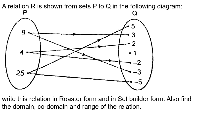"""A relation R is shown from sets P to Q in the following diagram: <br> <img src=""""https://d10lpgp6xz60nq.cloudfront.net/physics_images/NTN_MATH_XI_C02_E01_027_Q01.png"""" width=""""80%""""> <br> write this relation in Roaster form and in Set builder form. Also find the domain, co-domain and range of the relation."""