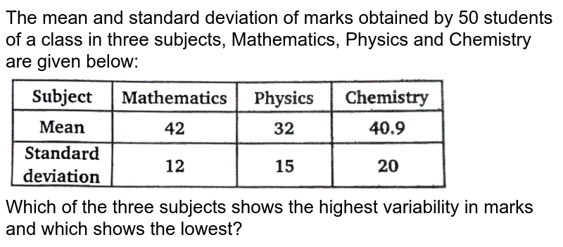 """The mean and standard deviation of marks obtained by 50 students of a class in three subjects, Mathematics, Physics and Chemistry are given below:<br> <img src=""""https://d10lpgp6xz60nq.cloudfront.net/physics_images/NTN_MATH_XI_C15_E01_057_Q01.png"""" width=""""80%"""">  <br> Which of the three subjects shows the highest variability in marks and which shows the lowest?"""
