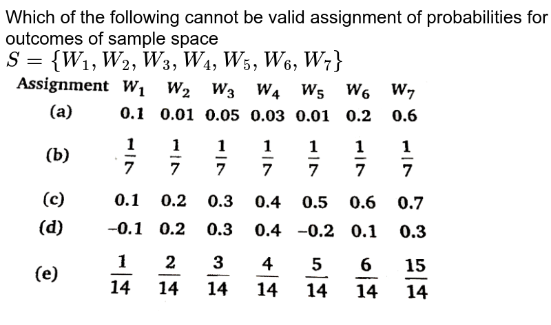 """Which of the following cannot be valid assignment of probabilities for outcomes of sample space `S={W_(1),W_(2),W_(3),W_(4),W_(5),W_(6),W_(7)}` <br> <img src=""""https://d10lpgp6xz60nq.cloudfront.net/physics_images/NTN_MATH_XI_C16_E03_001_Q01.png"""" width=""""80%"""">"""