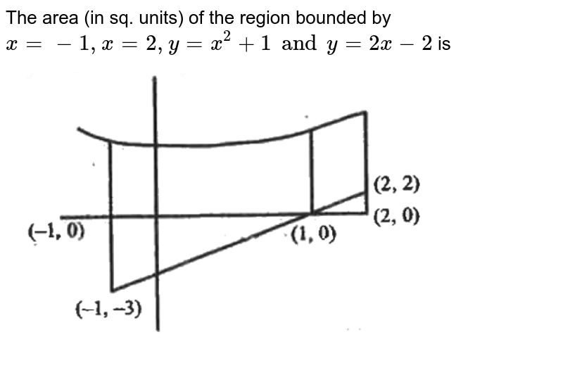 """The area (in sq. units) of the region bounded by `x=-1,x=2,y=x^2+1 and y=2x-2` is <br> <img src=""""https://d10lpgp6xz60nq.cloudfront.net/physics_images/SIA_MPC_MAT_C24_E01_009_Q01.png"""" width=""""80%"""">"""